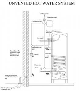 Gas Boilers Bristol